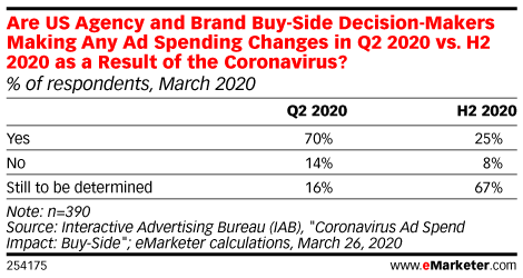 How Advertisers Are Responding to the Coronavirus Crisis ...